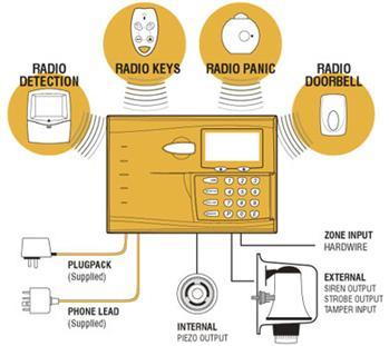 Beveiliging & Communicatie